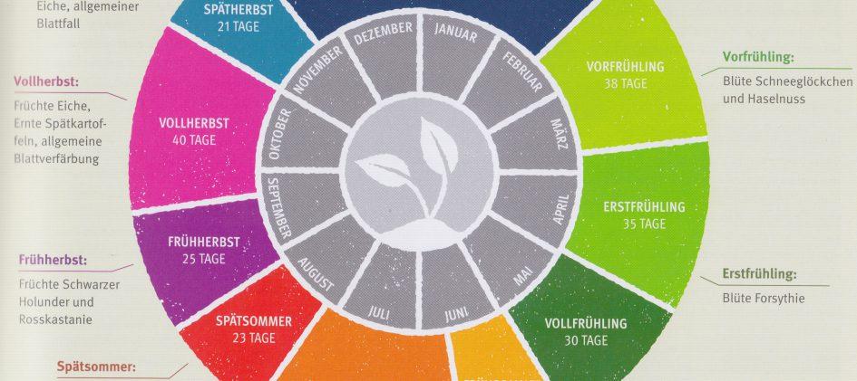Übersicht phonologische Jahreszeiten